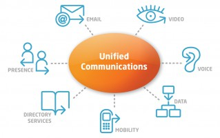 Unified Comunication