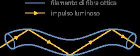 trasmissione_fibra_ottica