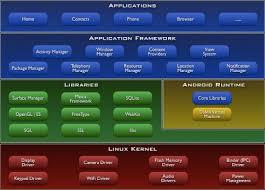 architettura-sistema-android