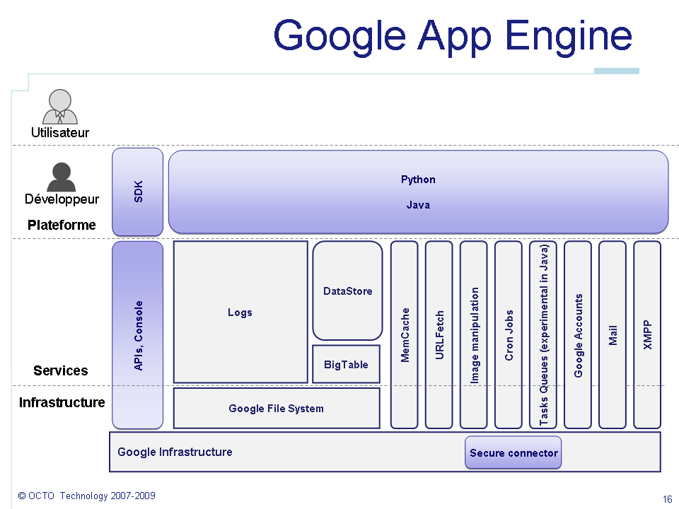 Google-App-Engine