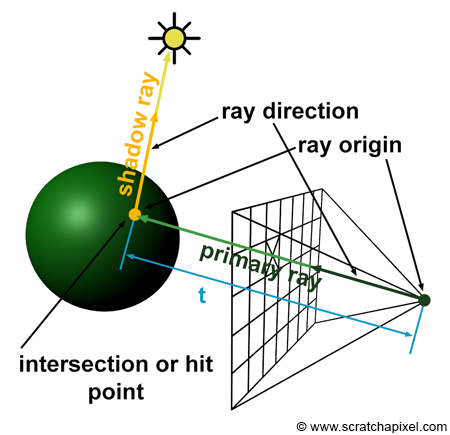 Il RAY TRACING: Che Cosa è E Come Funziona?