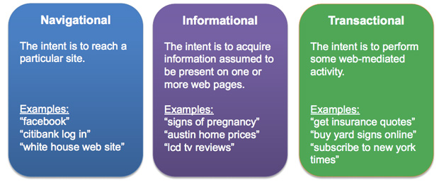 Keyword-intent-types-of-search-queries